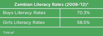 Zambian Literacy Rates graph